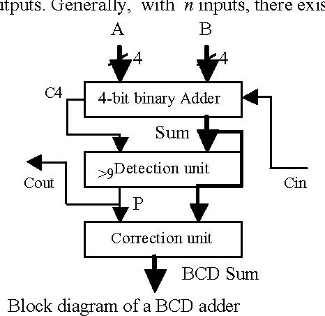 1: block diagram of a bcd adder