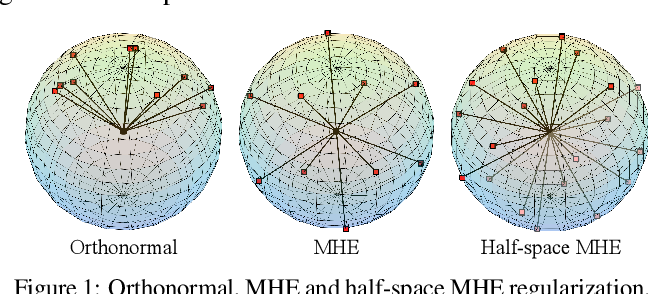 Figure 1 for Learning towards Minimum Hyperspherical Energy