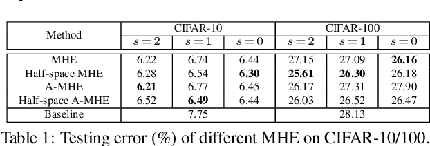 Figure 2 for Learning towards Minimum Hyperspherical Energy