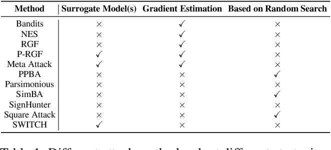 Figure 2 for Switching Gradient Directions for Query-Efficient Black-Box Adversarial Attacks