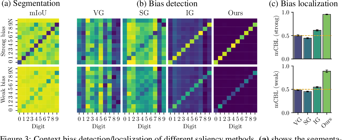 Figure 4 for Grid Saliency for Context Explanations of Semantic Segmentation