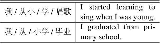 Figure 1 for Unsupervised Word Segmentation with Bi-directional Neural Language Model
