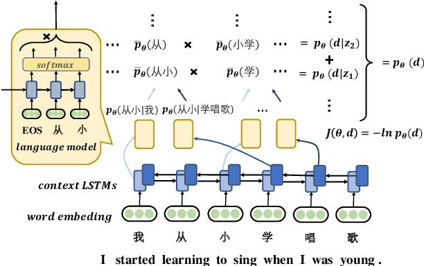 Figure 2 for Unsupervised Word Segmentation with Bi-directional Neural Language Model