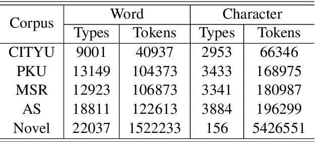 Figure 3 for Unsupervised Word Segmentation with Bi-directional Neural Language Model