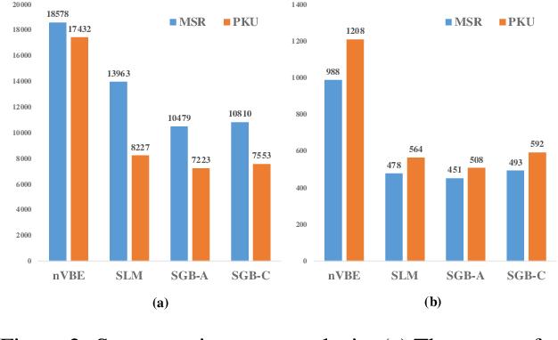 Figure 4 for Unsupervised Word Segmentation with Bi-directional Neural Language Model