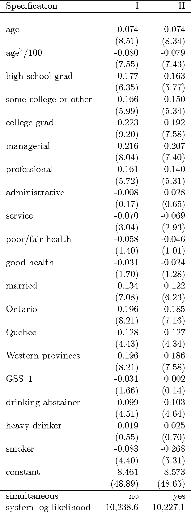 Table 2. Maximim likelihood and FIMSL estimates of the income equation.
