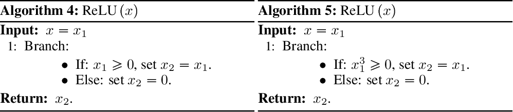 Figure 1 for Provably Correct Automatic Subdifferentiation for Qualified Programs