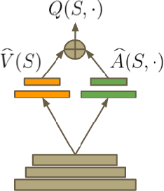 Figure 1 for Dueling Network Architectures for Deep Reinforcement Learning