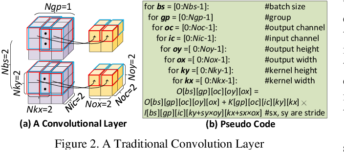 Figure 2 for Optimizing the Whole-life Cost in End-to-end CNN Acceleration