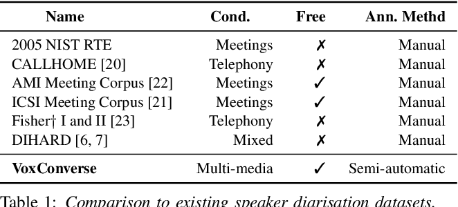 Figure 1 for Spot the conversation: speaker diarisation in the wild