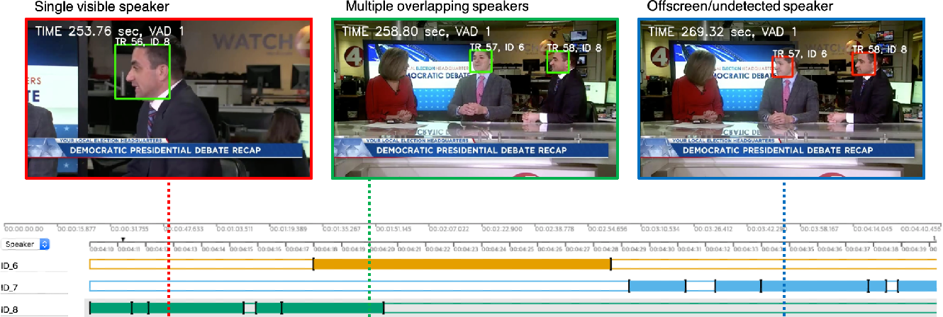 Figure 2 for Spot the conversation: speaker diarisation in the wild