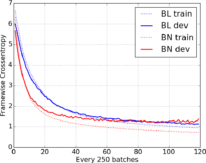 Figure 2 for Batch Normalized Recurrent Neural Networks