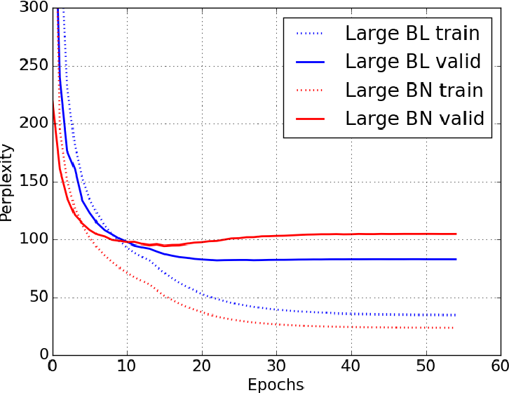 Figure 3 for Batch Normalized Recurrent Neural Networks