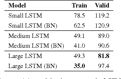 Figure 4 for Batch Normalized Recurrent Neural Networks