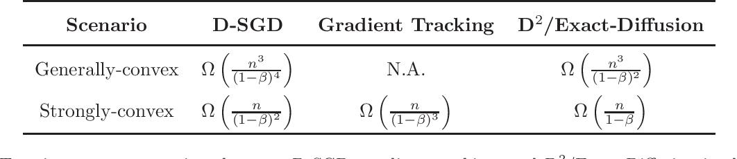 Figure 2 for Removing Data Heterogeneity Influence Enhances Network Topology Dependence of Decentralized SGD
