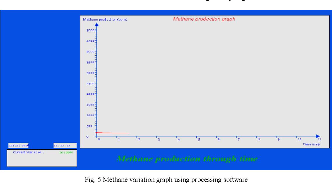 Figure 5 from Naciri Biogas Control : Methane Production Monitoring