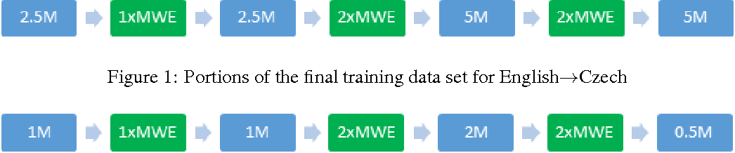 Figure 1 for Paying Attention to Multi-Word Expressions in Neural Machine Translation