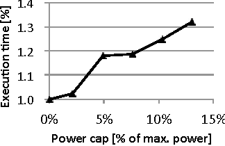 Figure 8 from PCAP: Performance-aware Power Capping for the