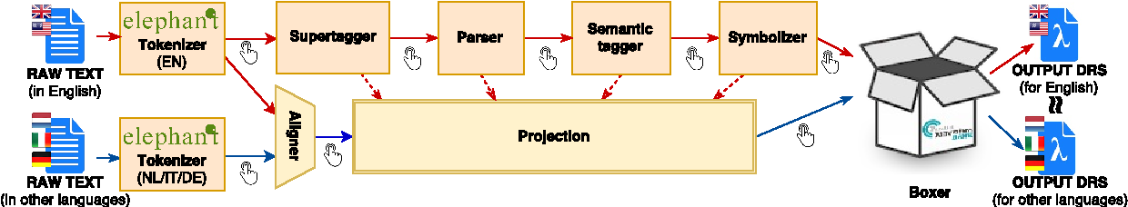 Figure 1 for The Parallel Meaning Bank: Towards a Multilingual Corpus of Translations Annotated with Compositional Meaning Representations