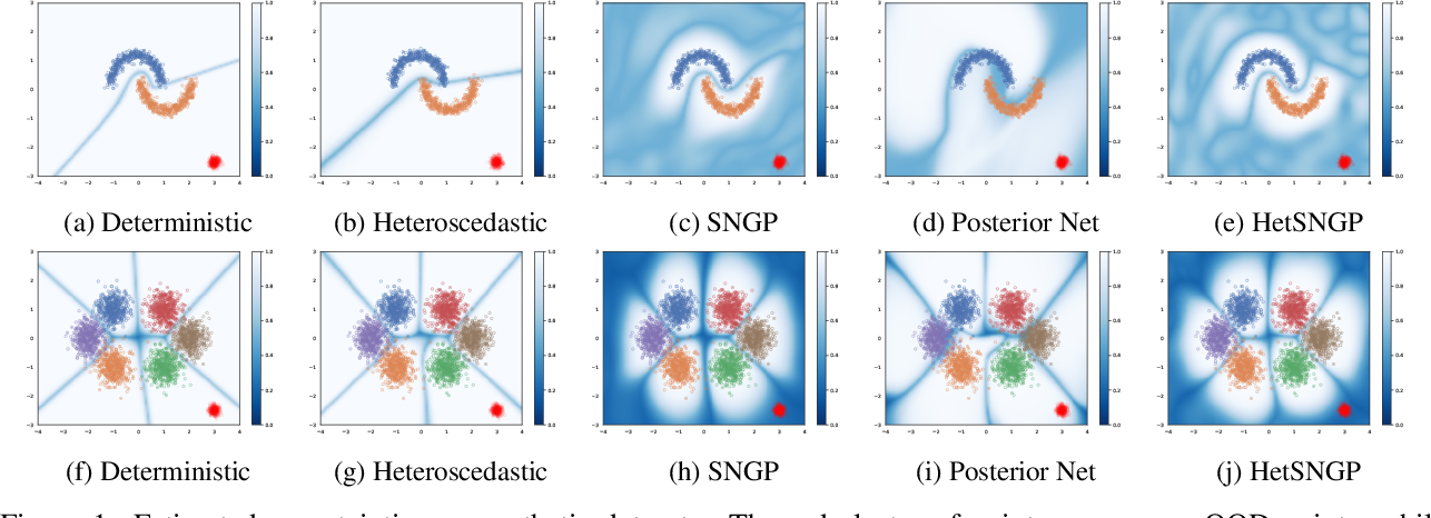 Figure 1 for Deep Classifiers with Label Noise Modeling and Distance Awareness