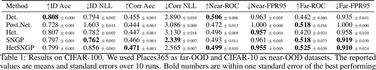 Figure 2 for Deep Classifiers with Label Noise Modeling and Distance Awareness