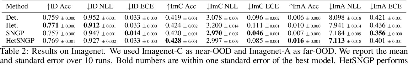 Figure 4 for Deep Classifiers with Label Noise Modeling and Distance Awareness