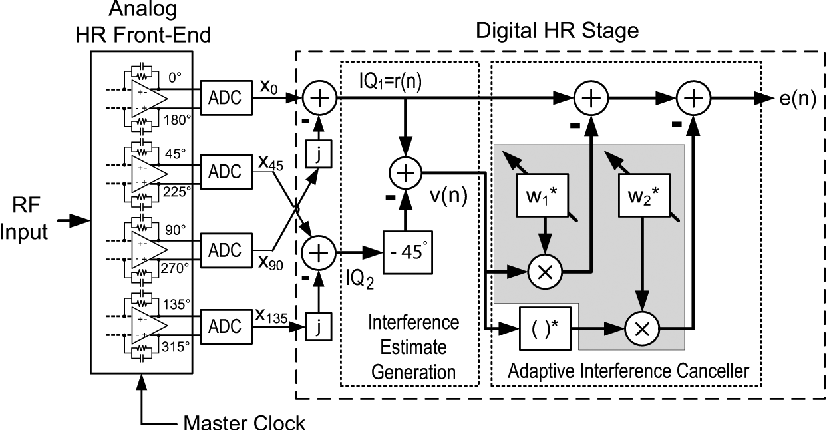 Figure 9 from Digitally Enhanced Software-Defined Radio Receiver