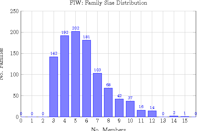Figure 4. Family size distribution of the FIW dataset.