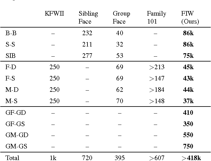 Table 2. Number of pairs (one-to-one kin relationships) provided in Families in the Wild, along with other publicly available kinship image collections.