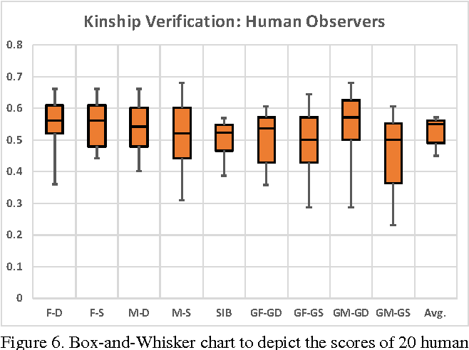 Figure 6. Box-and-Whisker chart to depict the scores of 20 human observers doing kinship verification on FIW dataset.