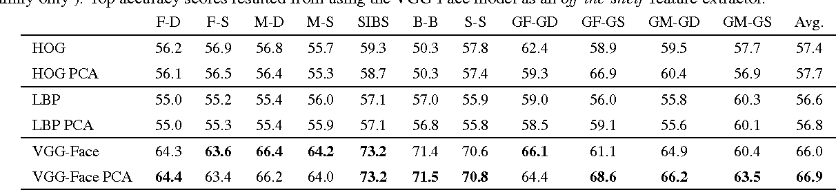 Table 3. Verification accuracy scores for 5-fold experiment on FIW– Note that there was no family overlap between folds (i.e. members each family only ). Top accuracy scores resulted from using the VGG-Face model as an off-the-shelf feature extractor.