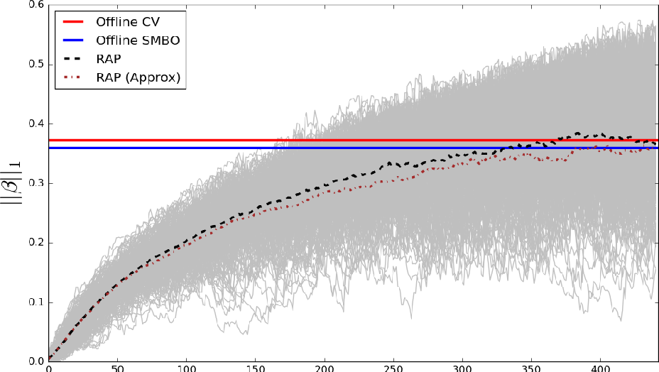 Figure 1 for Adaptive regularization for Lasso models in the context of non-stationary data streams