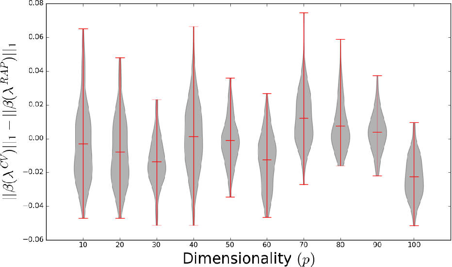 Figure 3 for Adaptive regularization for Lasso models in the context of non-stationary data streams