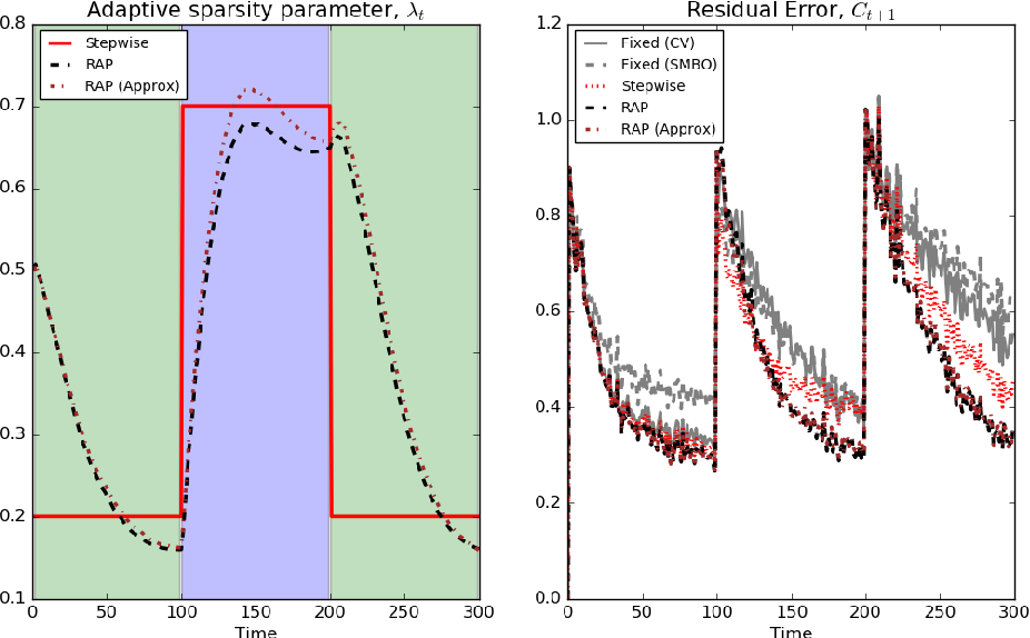 Figure 4 for Adaptive regularization for Lasso models in the context of non-stationary data streams