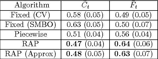 Figure 2 for Adaptive regularization for Lasso models in the context of non-stationary data streams