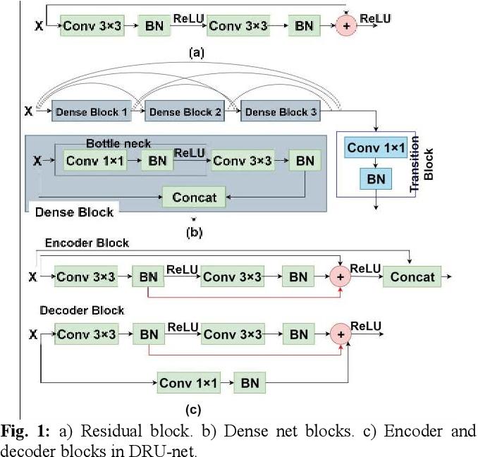 Figure 1 for DRU-net: An Efficient Deep Convolutional Neural Network for Medical Image Segmentation