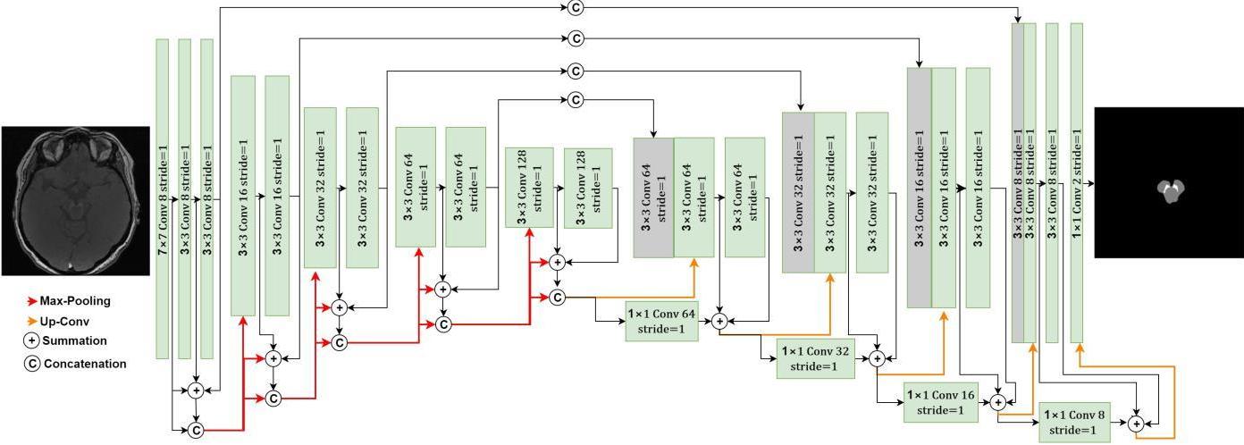 Figure 2 for DRU-net: An Efficient Deep Convolutional Neural Network for Medical Image Segmentation