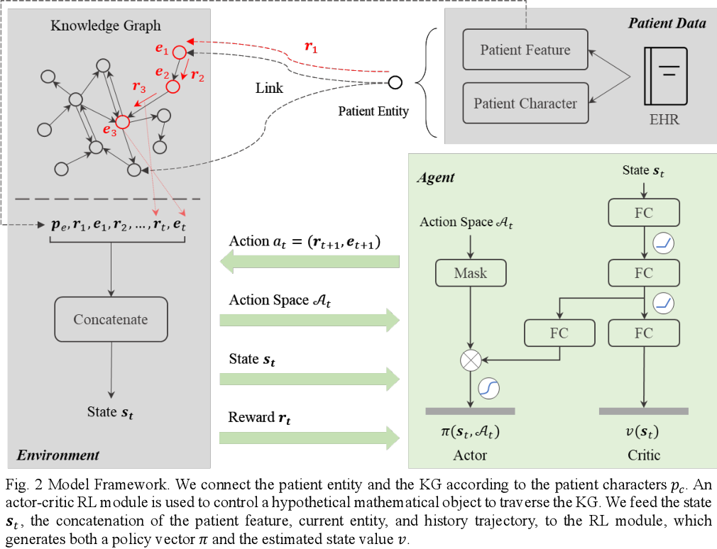 Figure 3 for Interpretable Disease Prediction based on Reinforcement Path Reasoning over Knowledge Graphs