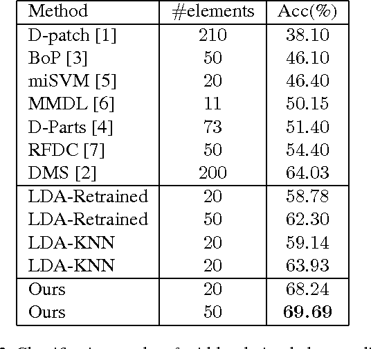 Figure 4 for Mid-level Deep Pattern Mining
