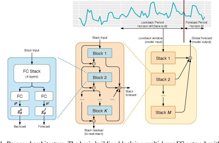 Figure 1 for N-BEATS: Neural basis expansion analysis for interpretable time series forecasting