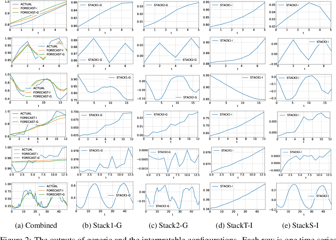Figure 4 for N-BEATS: Neural basis expansion analysis for interpretable time series forecasting