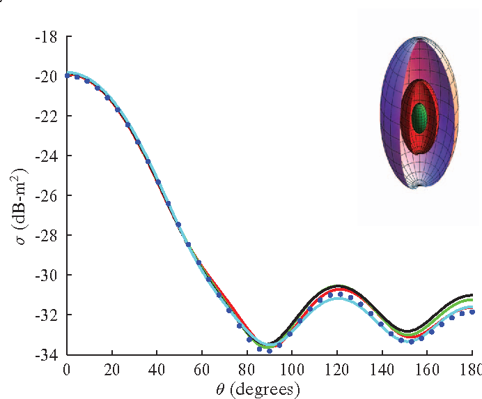 Latest advances in computational electromagnetic solvers for