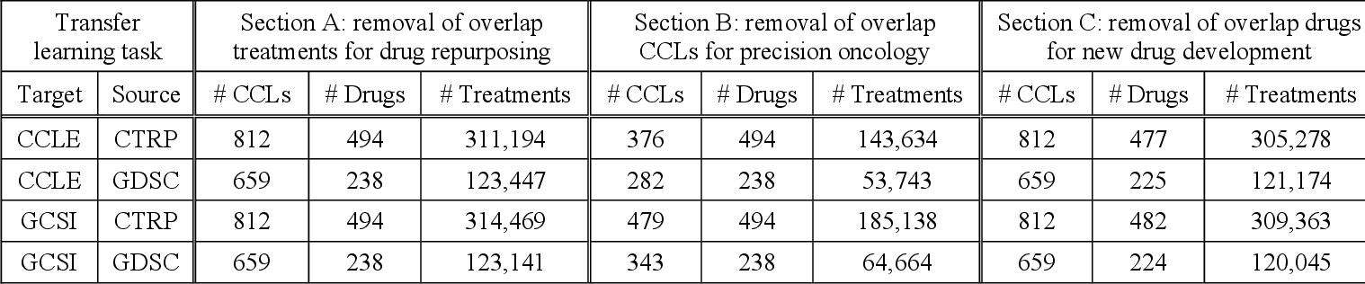 Figure 4 for Ensemble Transfer Learning for the Prediction of Anti-Cancer Drug Response