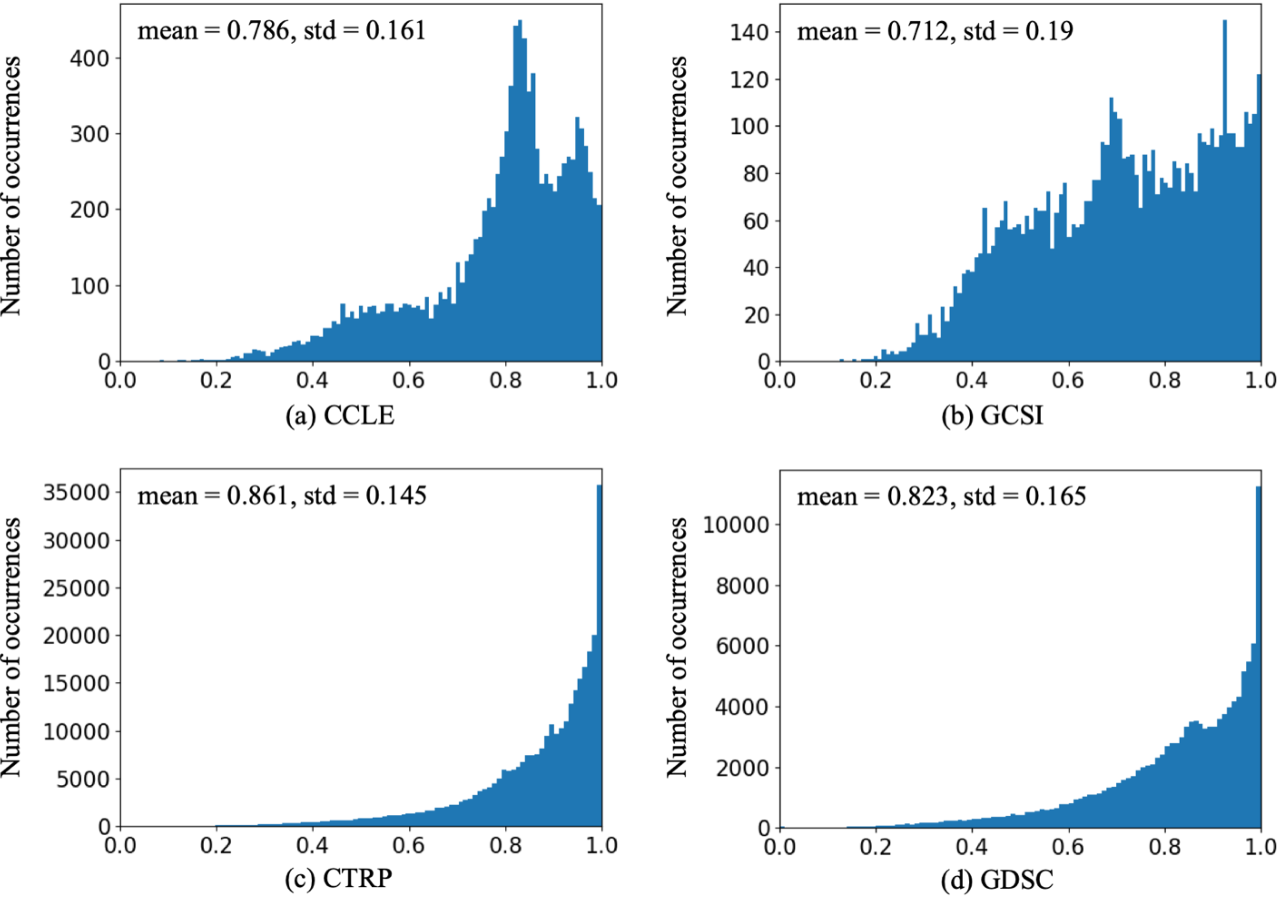 Figure 1 for Ensemble Transfer Learning for the Prediction of Anti-Cancer Drug Response
