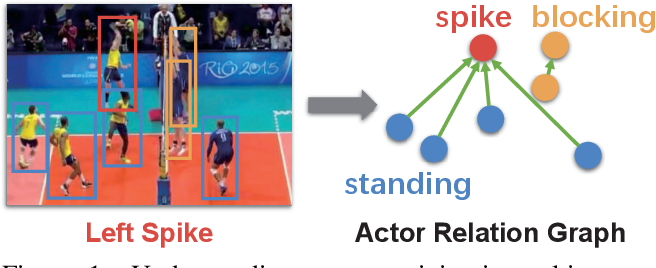 Figure 1 for Learning Actor Relation Graphs for Group Activity Recognition