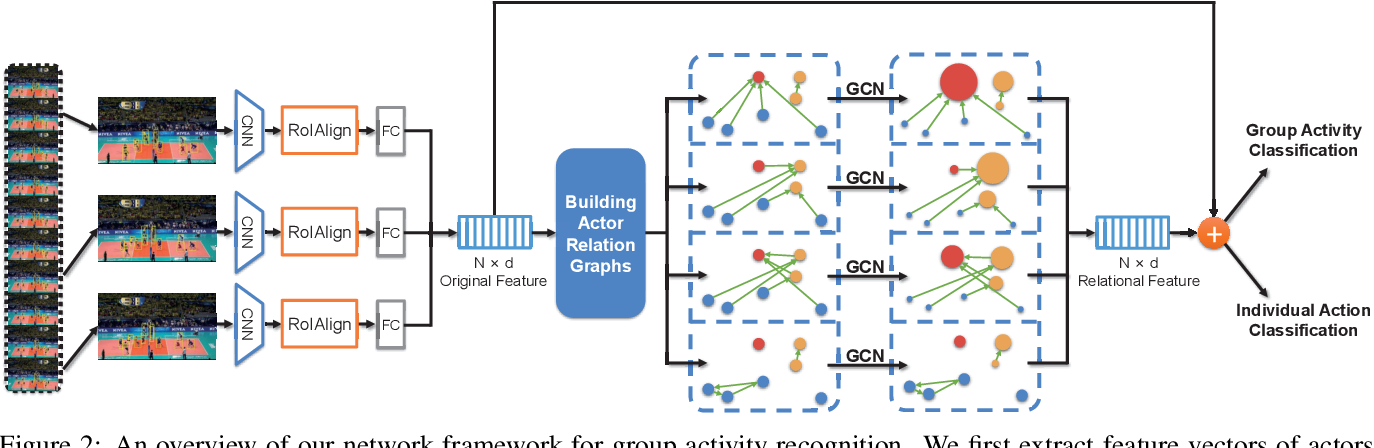 Figure 3 for Learning Actor Relation Graphs for Group Activity Recognition
