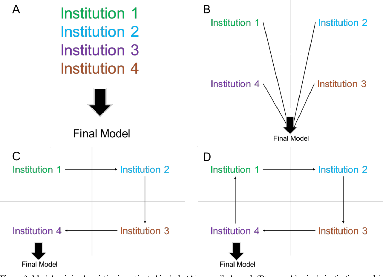 Figure 3 for Institutionally Distributed Deep Learning Networks