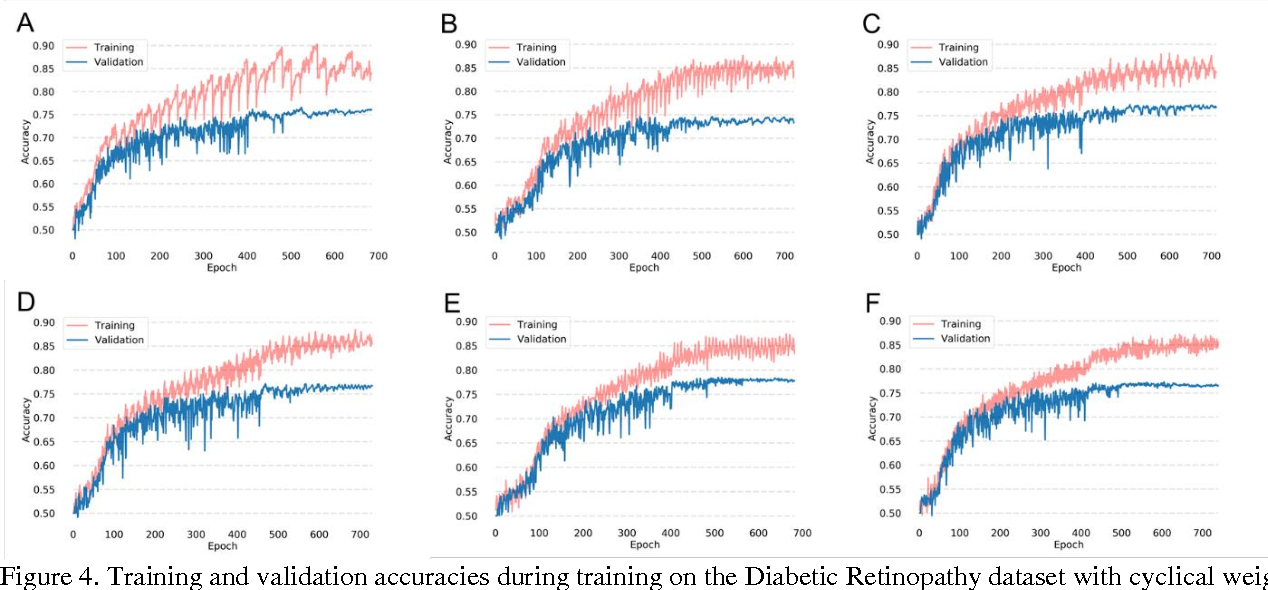 Figure 4 for Institutionally Distributed Deep Learning Networks