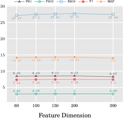 Figure 3 for Neural or Statistical: An Empirical Study on Language Models for Chinese Input Recommendation on Mobile