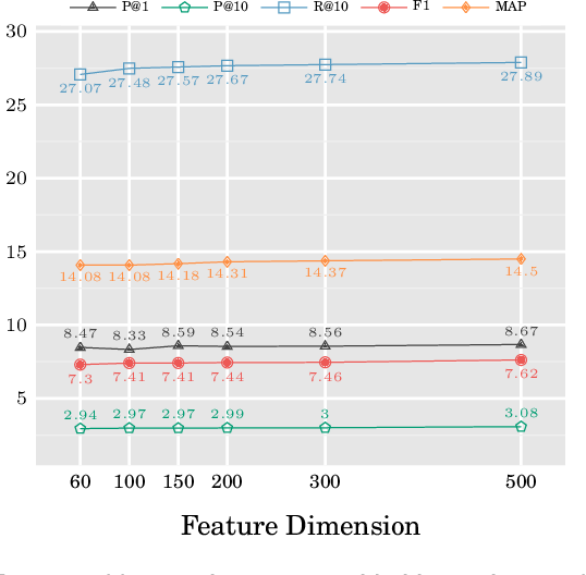 Figure 4 for Neural or Statistical: An Empirical Study on Language Models for Chinese Input Recommendation on Mobile